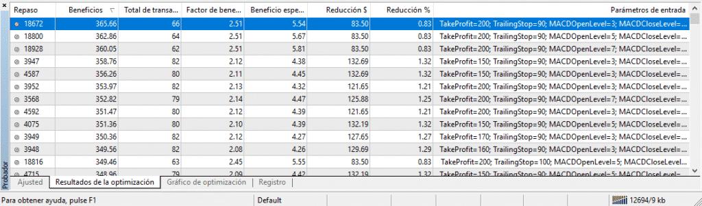 Resultados optimización sin algoritmo Metatrader 4